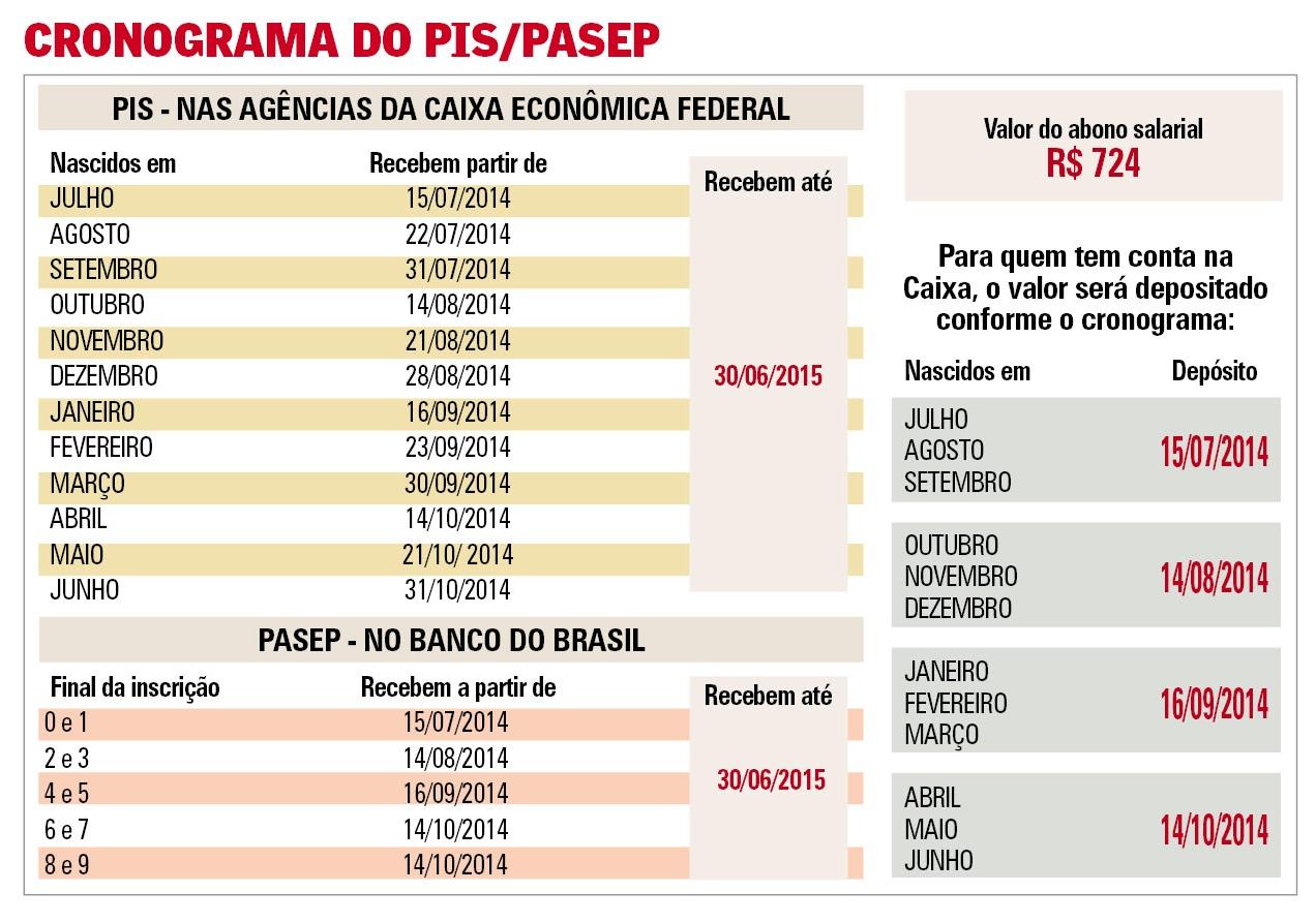 PIS2014