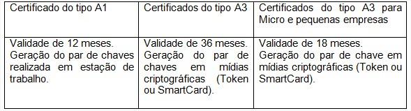 A certificação digital funciona como?