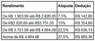 Tabela alíquota
