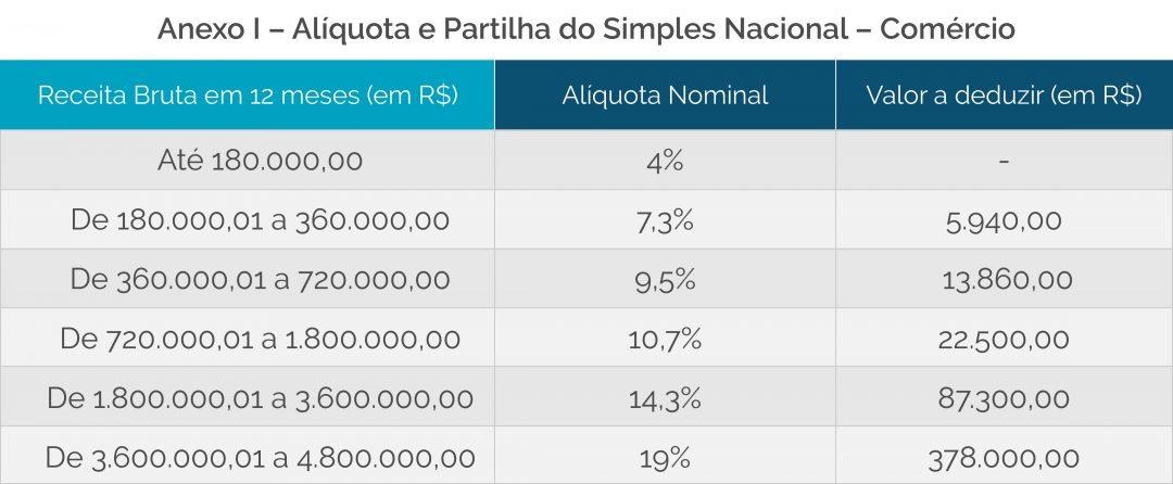 Simples Nacional 2018