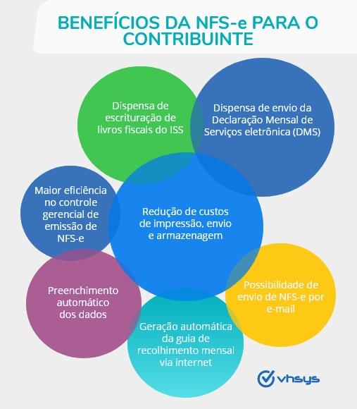 Beneficios_NFS-e_empreendedor_VHSYS