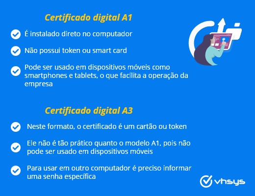 Certificado_digital_A1_A3_VHSYS