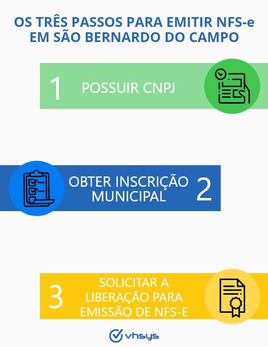Passos_para_emitir_NFS-e_São_Bernardo_do_Campo_VHSYS